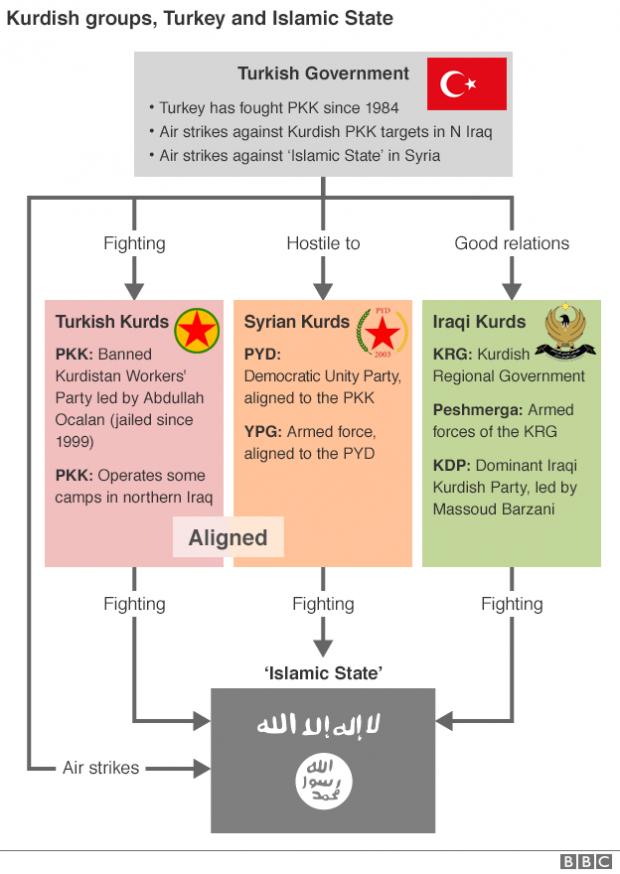 _84545024_kurd_groups_turk_govt_624in