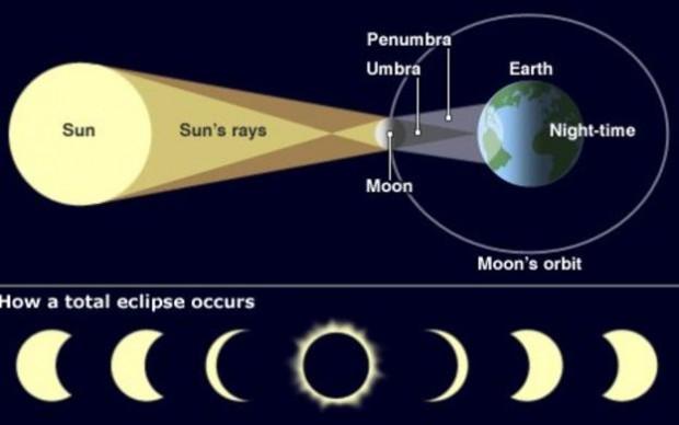 _88644788_solar_eclipse_466in
