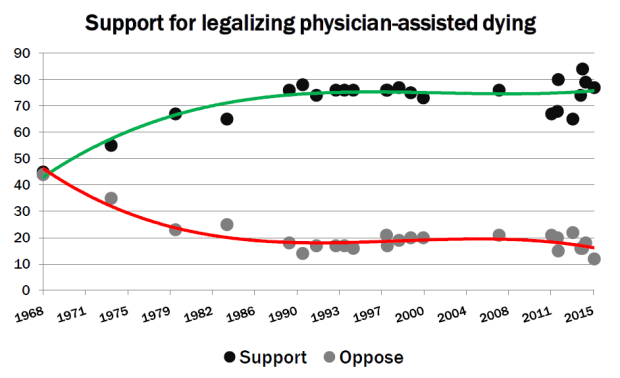 Support for legalizing physician-assisted dying from various pollsters since 1968