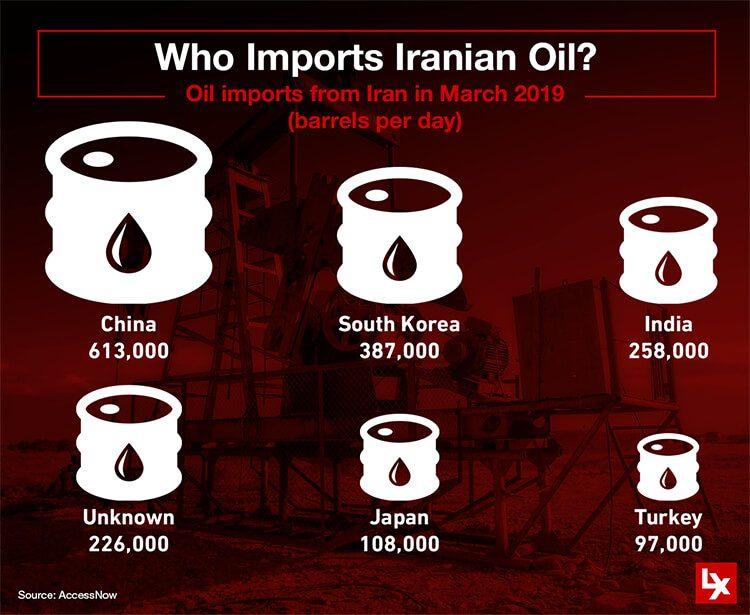 Who Imports Iranian Oil?