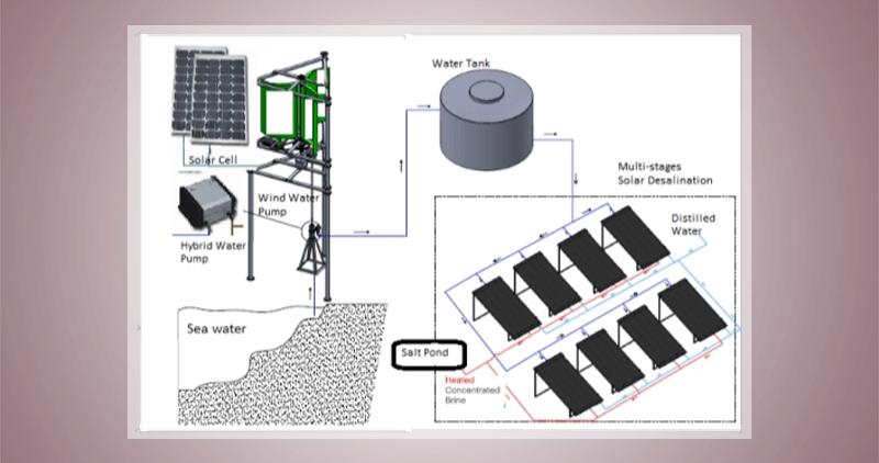 Solar Distillation and Water Desalination